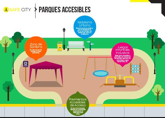 infografia de un parque accesible